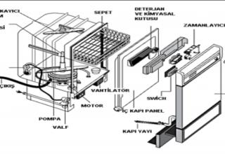 Bulaşık Makineleri Arızaları