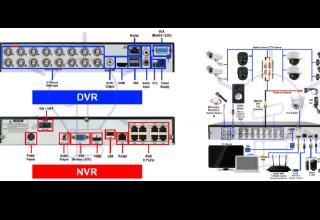 DVR ve NVR ile Kamera Nasıl Kurulur?