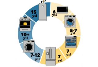 Evimizdeki Elektrikli Cihazların Ortalama Ömrü Nedir?