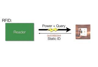 Radyo Frekansı Tanımlama (RFID)