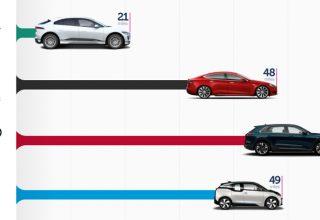 Elektrikli Aracı Şarj Etmek Ne Kadar Sürer?