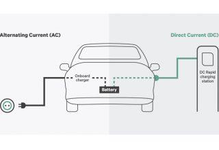 Elektrikli Araç Şarj Akımı AC ve DC