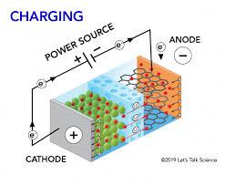 How Lithium-Ion Batteries Work ile ilgili görsel sonucu