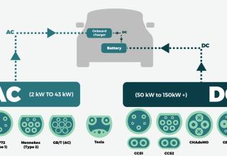 Elektrikli Araçlar için Şarj Bağlantı Tipleri