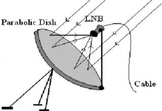 Anten Nasıl Çalışır?