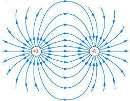 3.-4. Hafta: Elektriksel kuvvet ve Coulomb yasası
